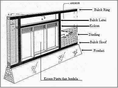 Balok Latei - Kontraktor Jogja, Jasa Bangun Rumah Baru ...